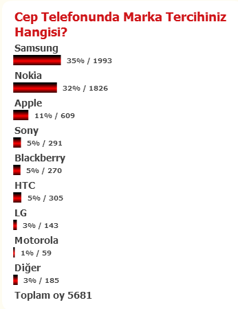 Anket: Cep Telefonunda Marka Tercihiniz Hangisi? - karma