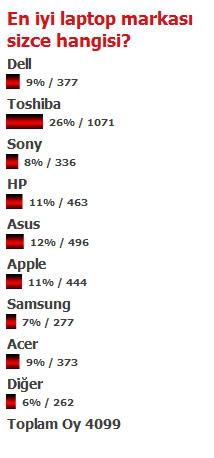 Anket: En İyi Dizüstü Bilgisayar Markası Hangisi? - karma