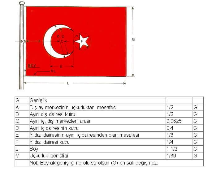 bayrak zpsog779l7o - Türk Bayrağının Doğuş Hikayesi
