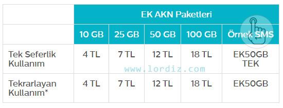 "Türk Telekom İnternet ""6606"" Ek AKN Paketleri - kota-sorgula"