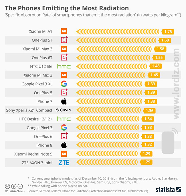 En Fazla Radyasyon Yayan ve En Az Radyasyon Yayan Akıllı Telefonlar! - cep-telefonu-teknoloji-haber