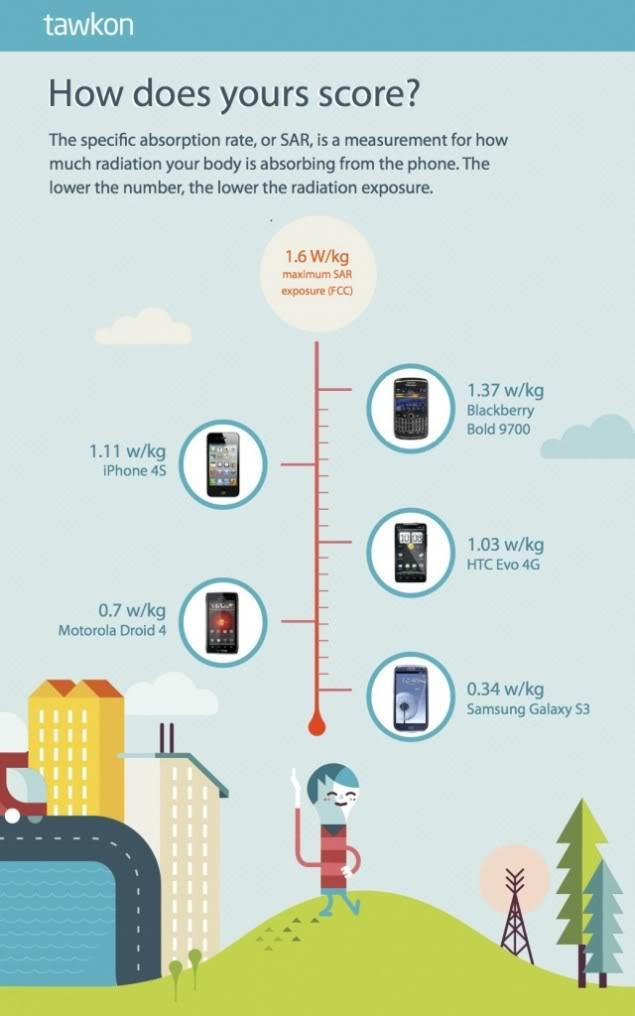 İphone 5, 4S ve Samsung Galaxy S3'ün Sar Değerleri? - elma-dunyasi